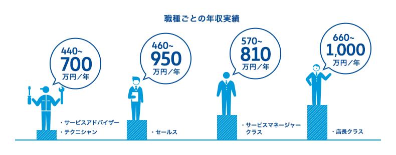 職種ごとの平均年収